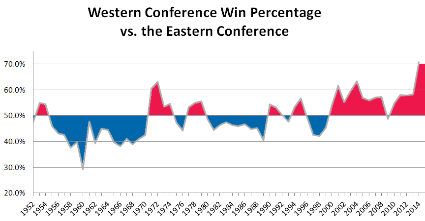 Performance of the NBA's Eastern Conference Teams vs. the Western Conference Teams from 1952-2013