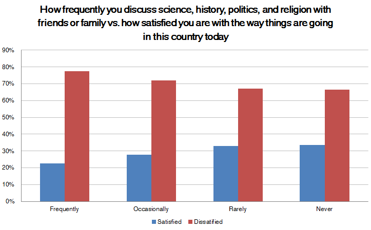 Satisfaction with the country by the respondent's frequency of talking about topics